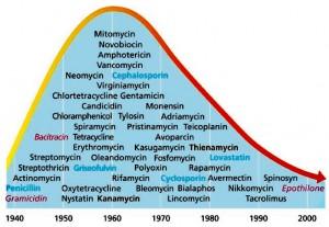 Antibiotics_numbers-in-decline